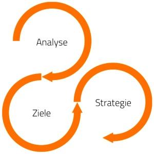 Soulution Coaching Silke Mekat Beratung für familienbewusste Personalpolitik Fachkräftesicherung Training Coaching Analyse Ziele Strategie